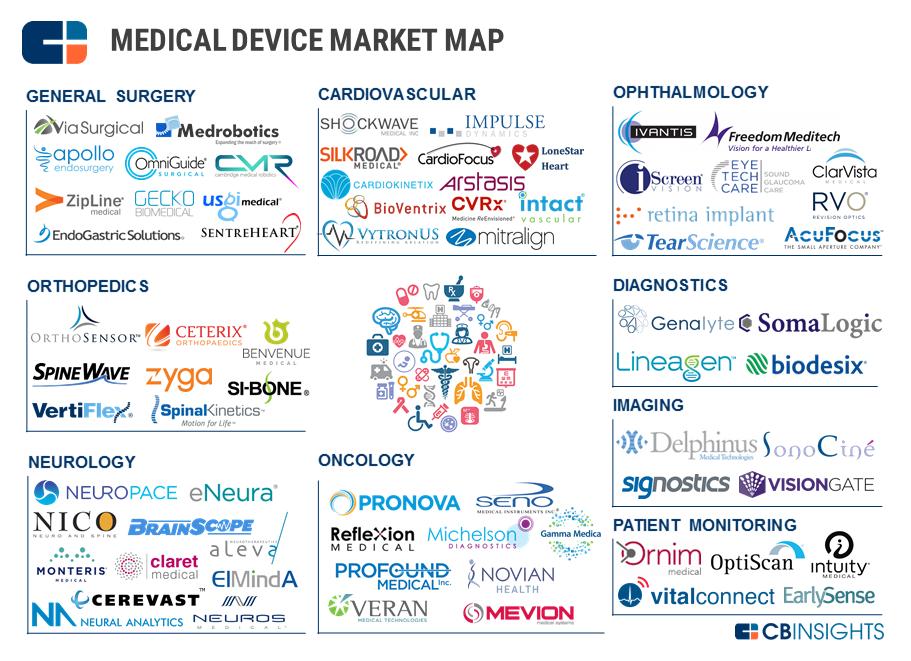 Med Device Market Map Slide Orthofeed