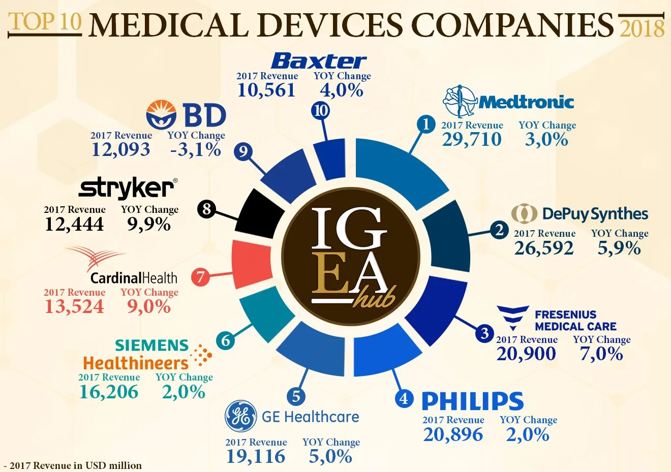 TOP-10-MEDICAL-DEVICES-COMPANIES-2018