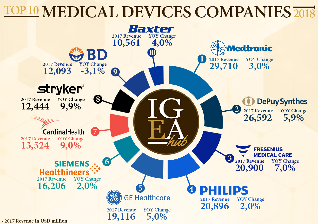 Top 10 Medical Device Companies – 2018 – OrthoFeed
