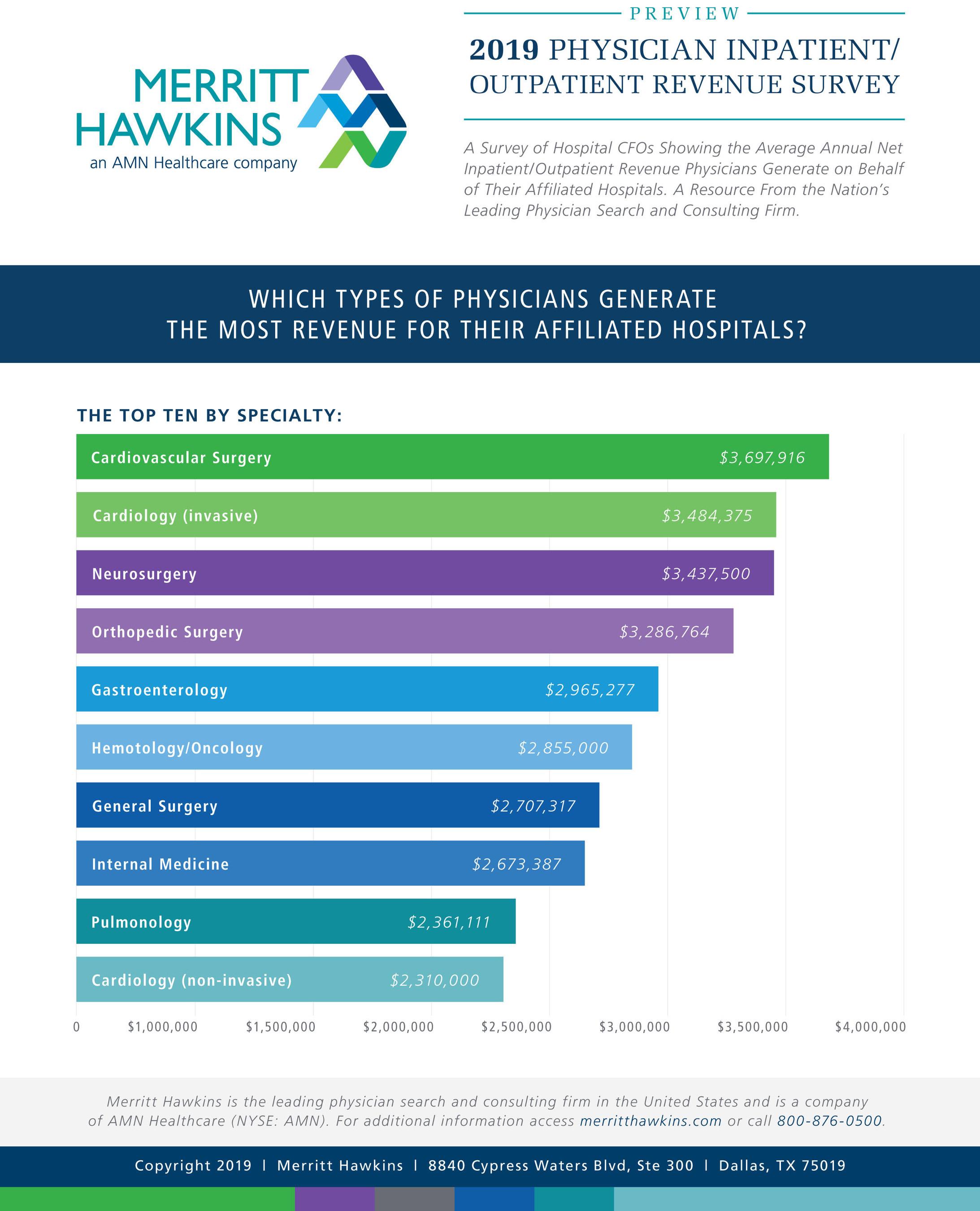 2019-Physician-Revenue-Survey-infographic-ID-8f905b7b75c8 Infographic