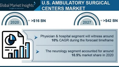 Photo of Ambulatory Surgical Center Market in the U.S. to Cross USD 42 Bn by 2027: Global Market Insights, Inc.