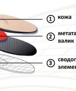 Стельки ортопедические (для модельной обуви) Comforma C 0109