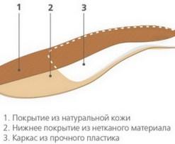 Стельки ортопедические с кожаной поверхностью Арт. ORTO Fit
