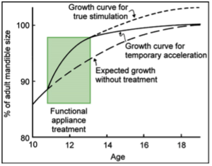 gráfico aparelho ortopedico funcional
