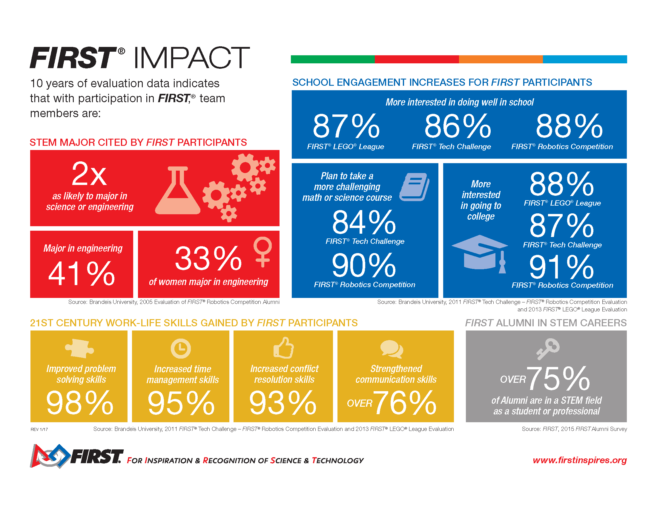 Infographic shows FIRST Impact