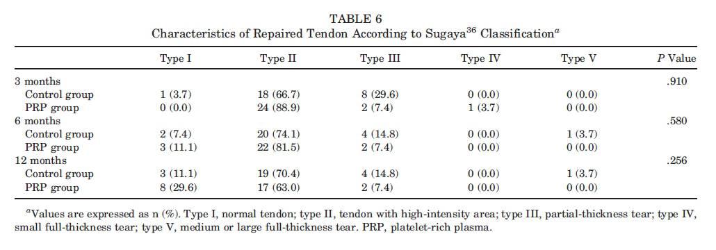 Tabela 6 Uso de plasma rico em plaquetas no reparo do manguito rotador
