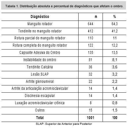 Tabela 1 Distribuição absoluta e percentual de diagnósticos que afetam o ombro.