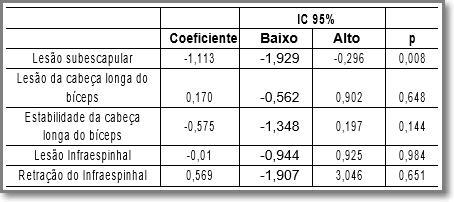 Tabela 4. Análise de regressão múltipla para controle de fatores concomitantes