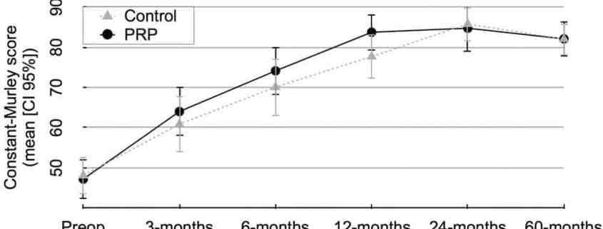 Figura 3. Avaliação funcional: Escala Constant. PRP, plasma rico em plaquetas.