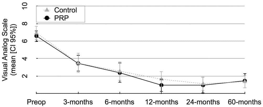 Figura 4. Avaliação do nível de dor: escala visual analógica. PRP, plasma rico em plaquetas.