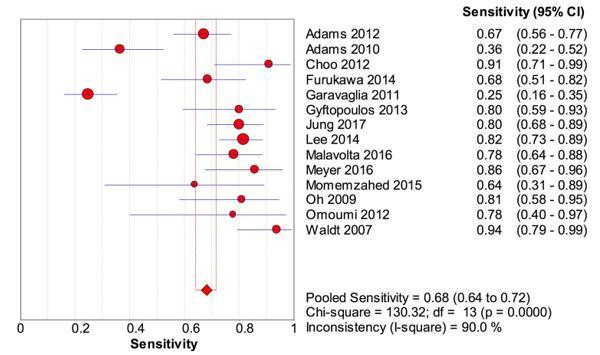 Fig.2 Sensibilidade da IRM no diagnóstico de lesões no subescapular em geral.