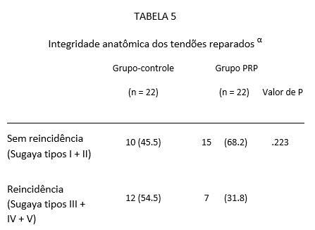 Integridade anatômica dos tendões reparados α