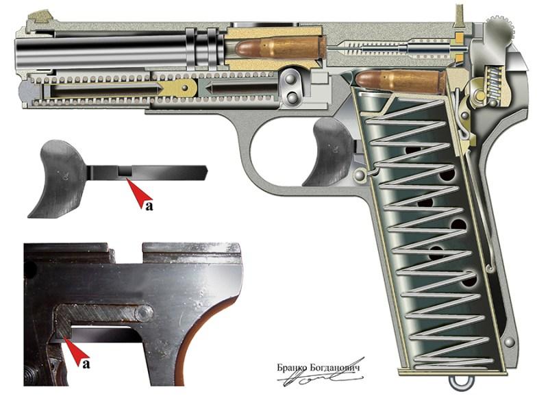 Presek pištolja M75sa detaljem kočnice okvira (a)