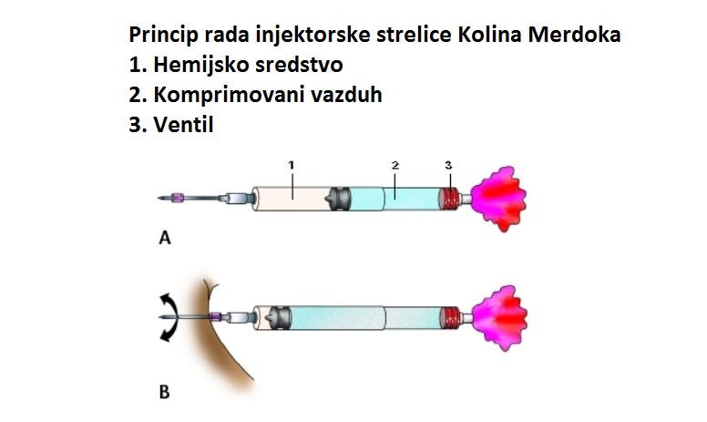 Princip rada injektorske strelice Kolina Merdoka