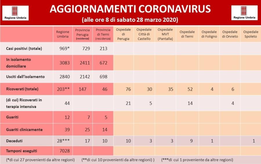 Coronavirus: in Umbria salgono a 969 i casi positivi. In 2840 escono dall'isolamento