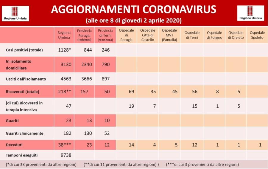 Coronavirus: in Umbria 1128 i positivi, aumentano i guariti, 4563 usciti dall'isolamento