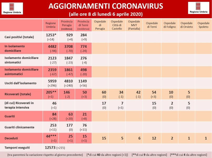 Coronavirus: in Umbriasalgono a 1253 i positivi. Eseguiti in tutta la Regione 12537 tamponi