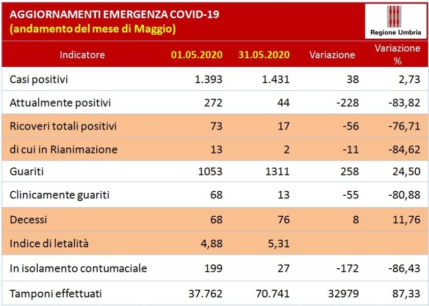 Coronavirus: rimane invariato il numero di positivi in Umbria (1431). Sesto giorno senza contagi. L'andamento di maggio