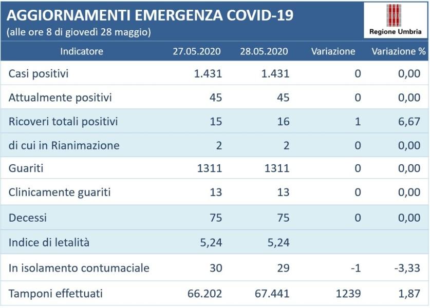 Coronavirus: rimane invariato il numero di positivi in Umbria (1431). La situazione alla data del 28 maggio