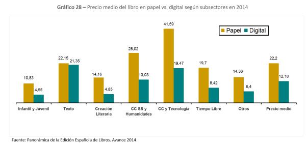 Precio medio del libro en papel vs. digital según subsectores en 2014