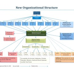 Catholic Church Structure Diagram 9007 Headlight Wiring Organizational Flow Chart  Association Of The
