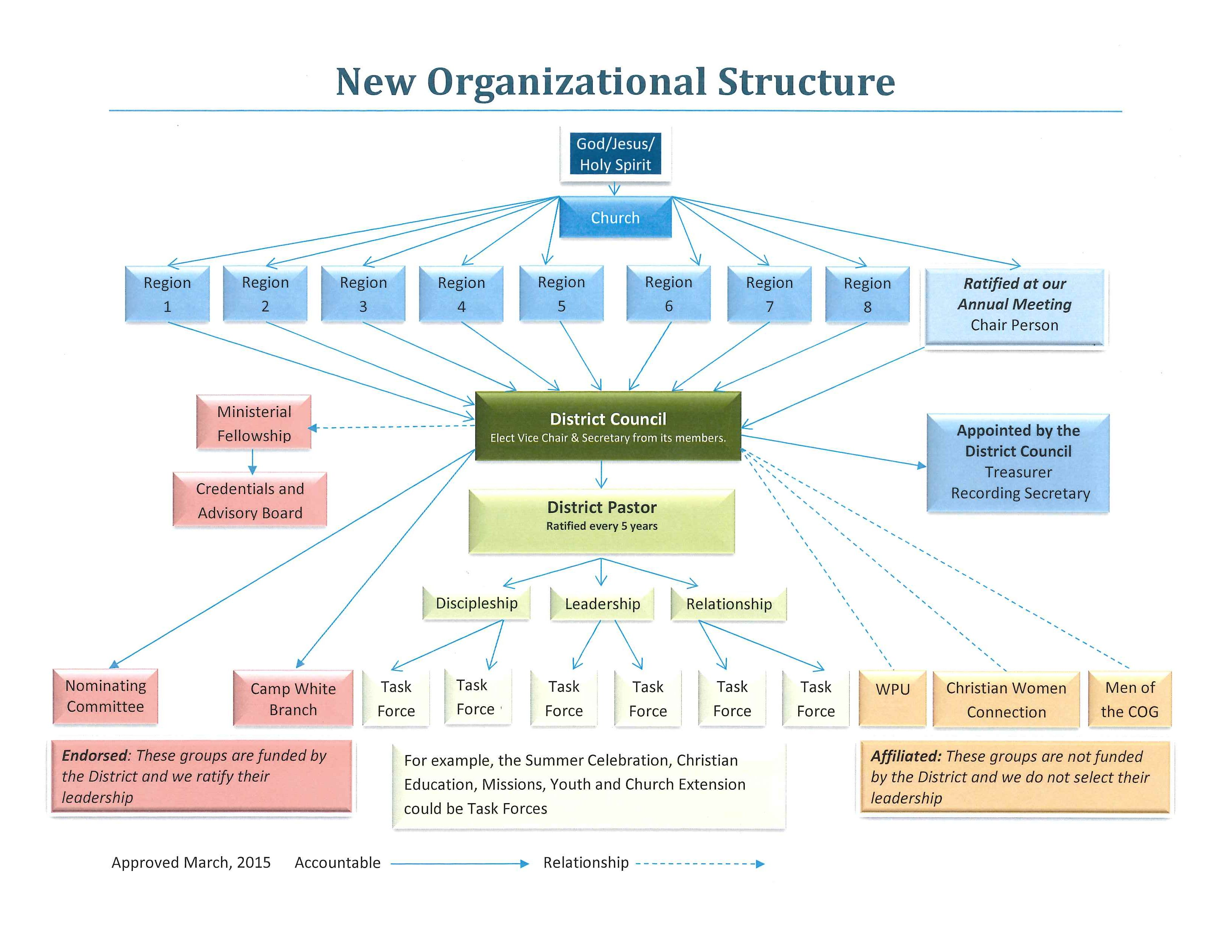 organizational structure flow chart