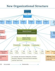 Organizational structure flow chart also  association of the churches god rh orwacog
