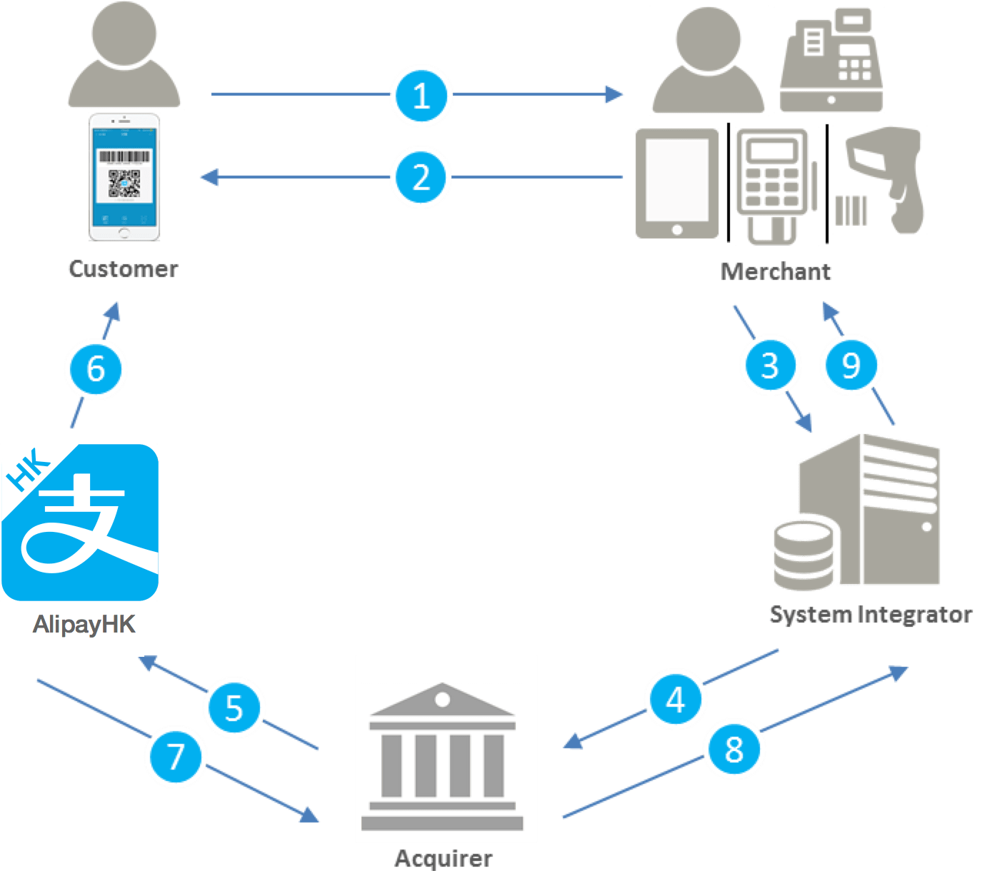 Alipay Documentation Merchant scans with Integrator and Acquirer