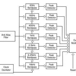 Audio Spectrum Analyzer Circuit Diagram Wiring For 4 Pin Round Trailer Plug Mbed Using The Msgeq7 Media Uploads Chrisisthefish Msgeq7chipblockdiagram Jpg