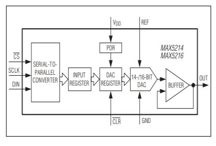 DAC, 16-bit accuracy, digital to analog converter, SPI bus