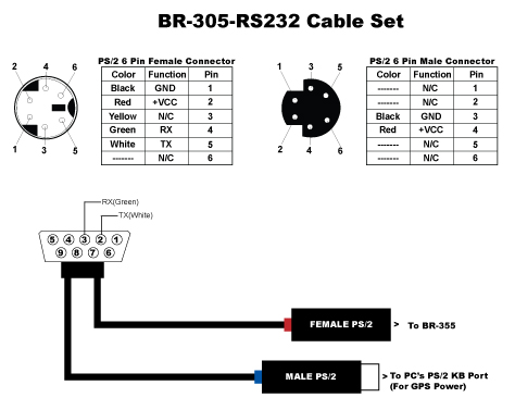 Mbed with low-cost serial BR355 GPS using RS232 breakout