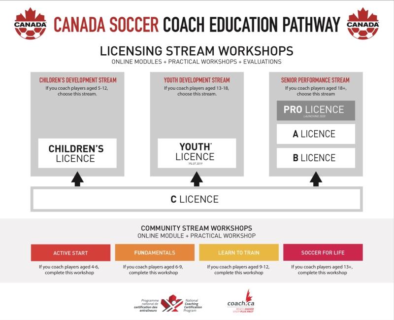 20190115_Coach_Education_Pathway.jpg