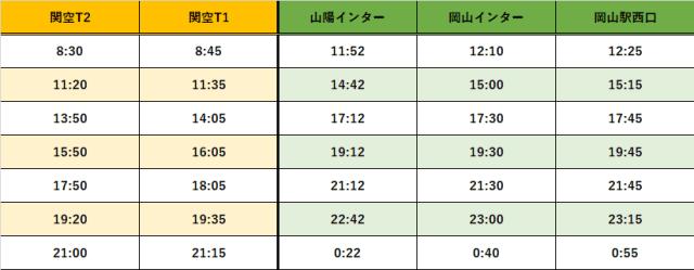 岡山駅時刻表