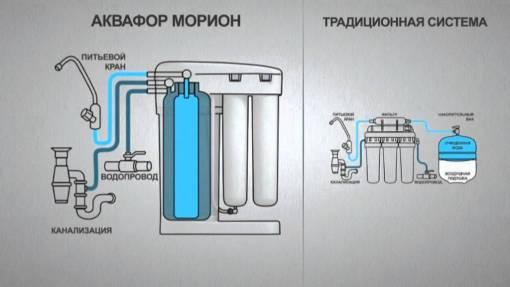 Система обратного осмоса Аквафор Морион
