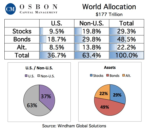 Windham_World_Allocation