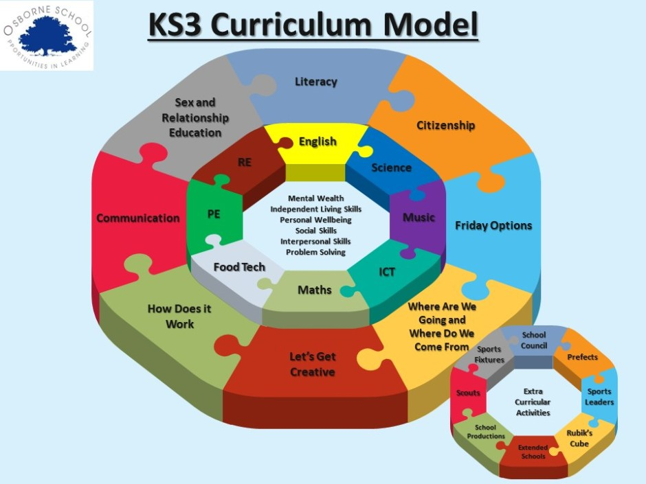 This image has an empty alt attribute; its file name is Curriculum_Puzzle_Steps_KS3_2020-2.jpg