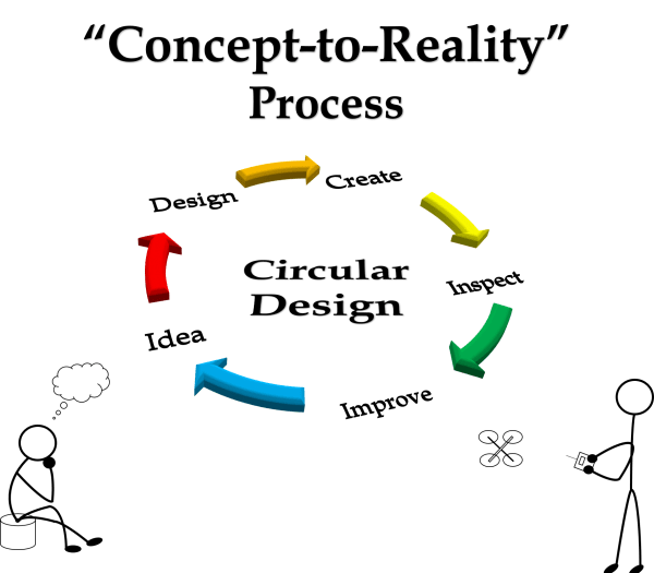 concept to reality graphic