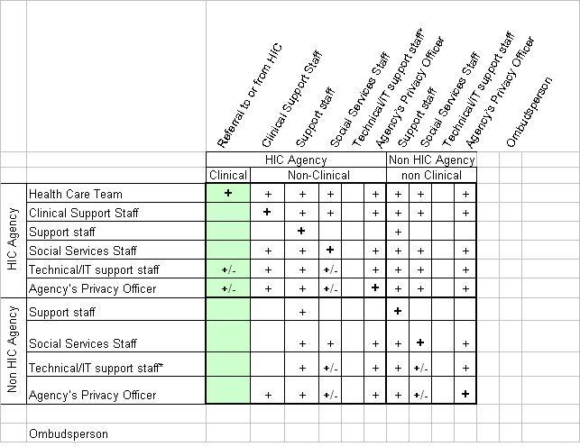 Role Based access Chart Progress Notes 2