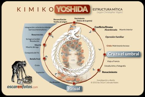 estructura_mitica