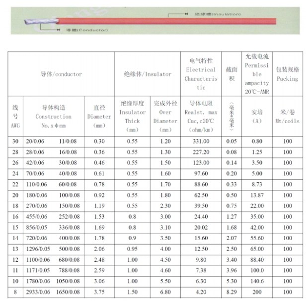 Outstanding awg wire resistance table images electrical diagram awg table mm brokeasshome greentooth Images