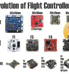 flight controller sizes mcu and features [ 1500 x 1188 Pixel ]