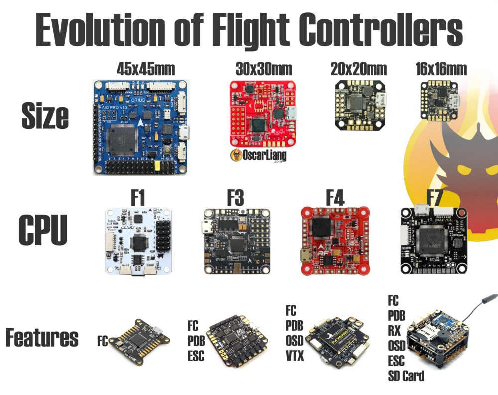 medium resolution of flight controller sizes mcu and features