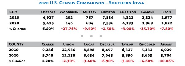 2020 census numbers south central iowa