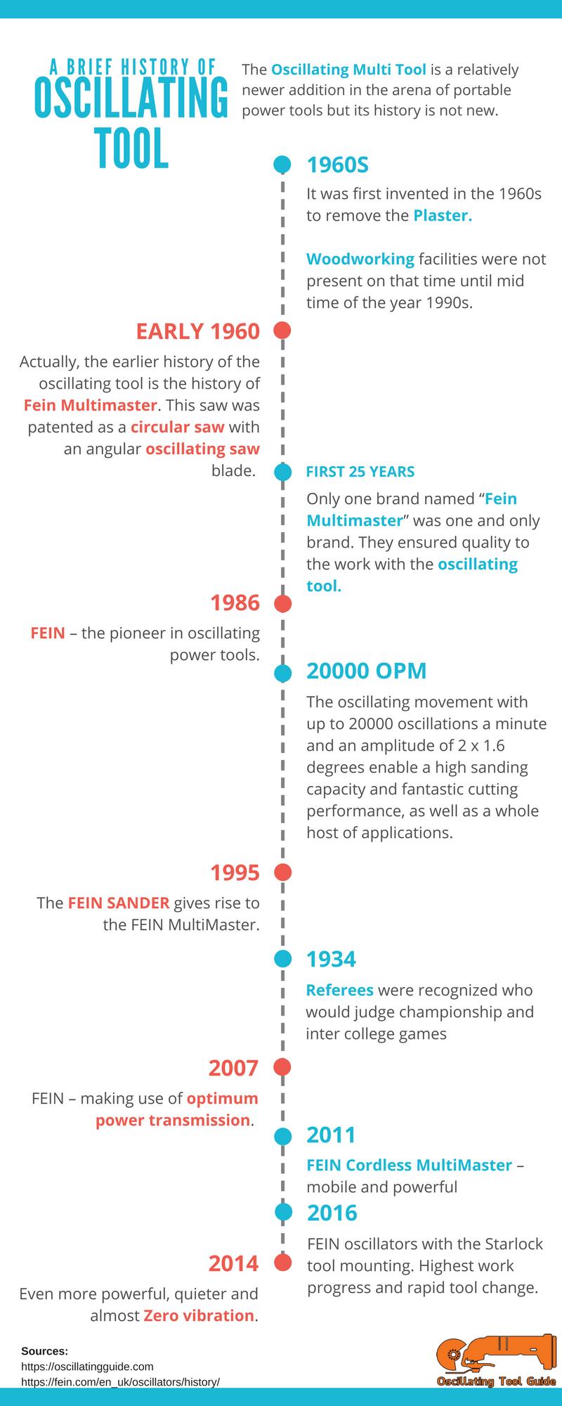 History of oscillating tool