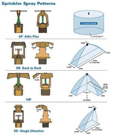 sprinkler spray patterns