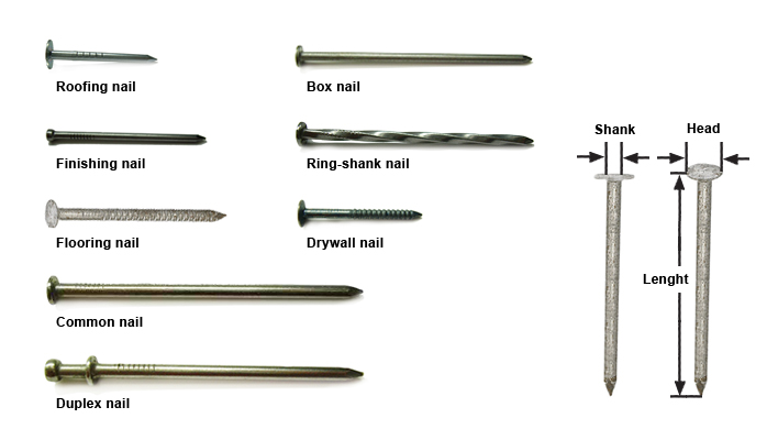 Types of Nail for wood