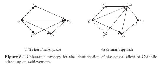 Self-selection, heterogeneity, and causal graphs — OSE