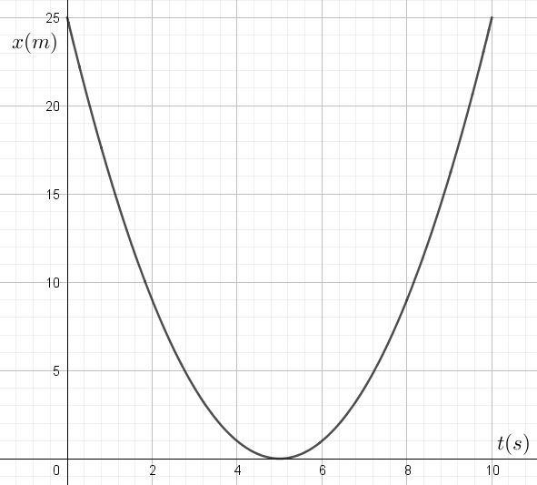 graphique x(t)