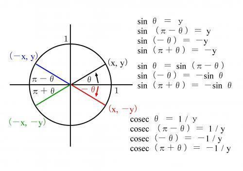 三角関數 基本の問題です 2 -先日 三角関數の事でこちらで質問しま- 數學   教えて!goo