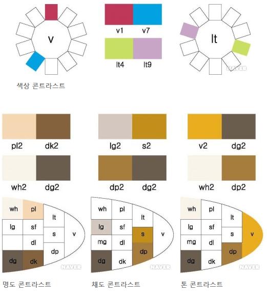콘트라스트,효과,배색,배색효과,배색기법,contrast,대조,대조배색